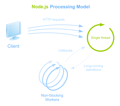 node-js-processing-model